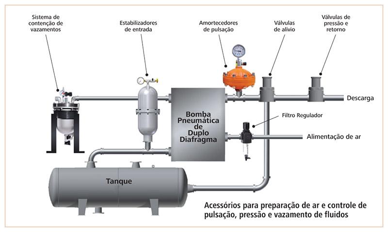 Diagrama de acessórios para bombas pneumáticas e peristálticas