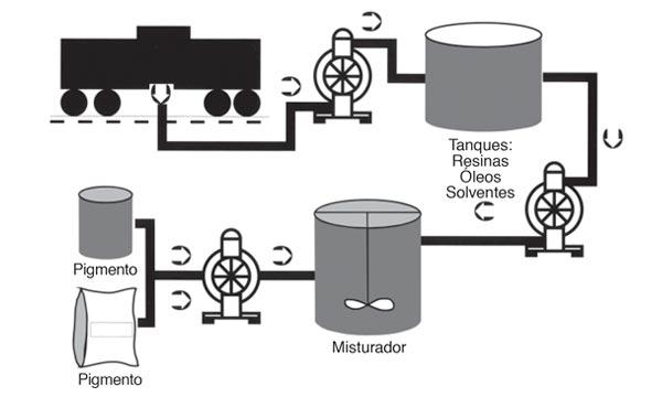 Diagramas de aplicação de bomba pneumática no transporte, descarga, mistura e armazenamento de tintas e vernizes