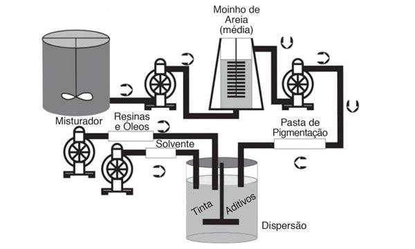 Diagrama de aplicação de bomba pneumática na dissolução e mistura de tintas e vernizes