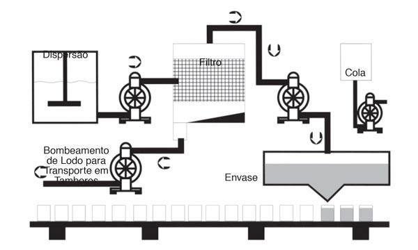 Diagrama de aplicação de bomba pneumática na filtragem e envase de tintas e vernizes
